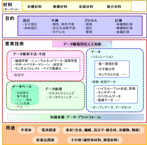 図2 本技術調査における調査対象