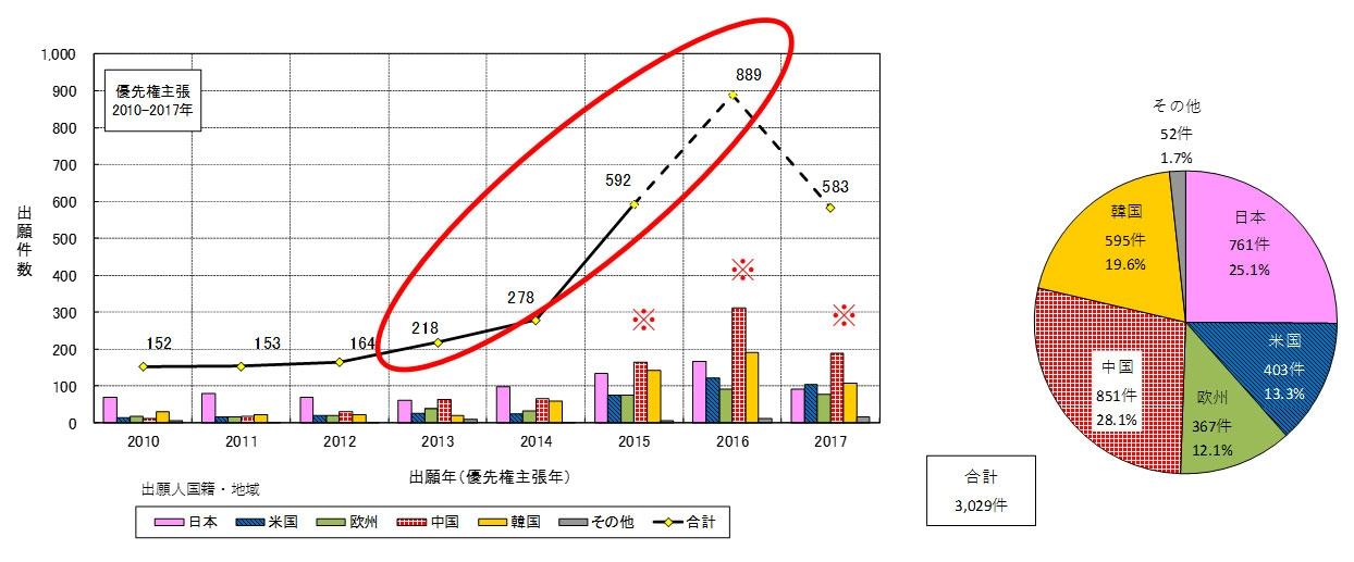 図4 出願人国籍・地域別のファミリー件数推移及びファミリー件数比率 (日米欧中韓への出願、出願年(優先権主張年):2010~2017年)<br>注:2016年以降はデータベース収録の遅れ、PCT出願の各国移行のずれ等で全データを反映していない可能性があるため、破線にて示す。