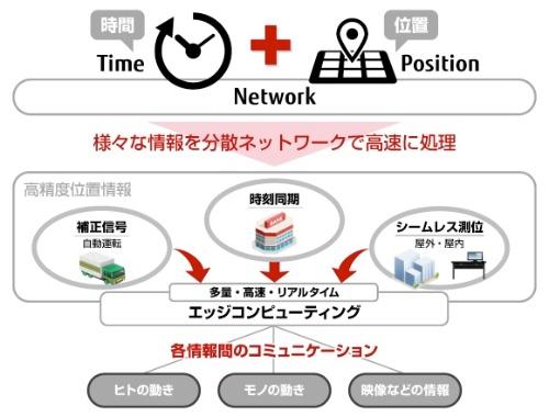 富士通ネットワークソリューションズの「Time&Position」ソリューション