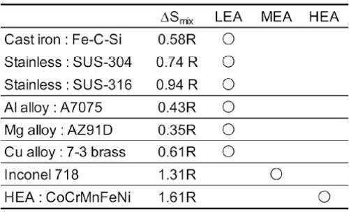 さまざまな合金(鋳造合金)のΔSmixと分類