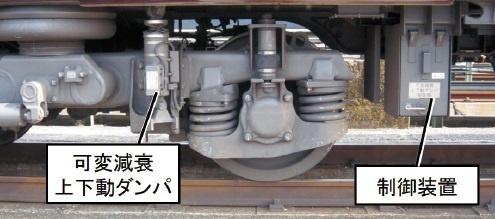 図1 開発した鉄道⾞両⽤上下制振制御システム