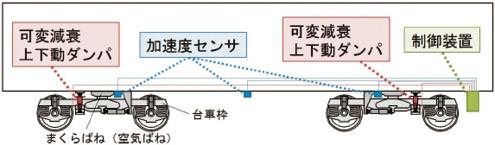 図2 システムの構成