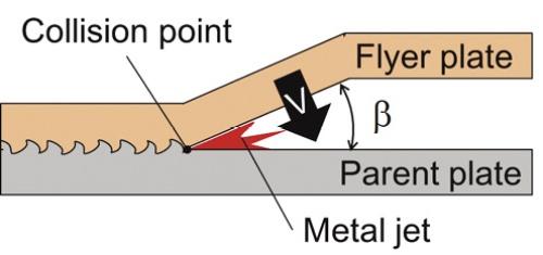 図1 衝撃圧接の特徴