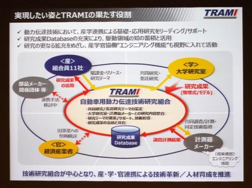 TRAMIが中心となって組合員メーカー11社と大学研究室と共同研究を行う。また計測器メーカーや部品メーカーの参加や国事業への参画も今後検討する。