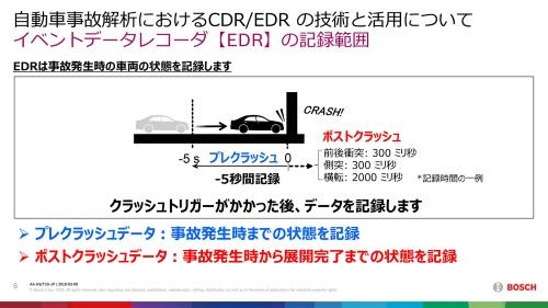 図1 EDRはクルマに大きなGがかかる、あるいは大幅な速度変化が生じると記録される。衝撃を受けた瞬間を0として、その前の5秒間をプレクラッシュデータとして、衝突後0.3~2秒程度をポストクラッシュデータとして記録する。