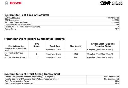 図1 CDRデータのレポートは、最初にまず作成したCDRアナリストの名前や作成日時、車両の車台番号などが記されたページがあり、その後表示されるデータに関するルールや表記の説明が続き、実際に記録されているデータはこの4ページ目から始まる。ここでは記録された衝突データの回数、衝突の方向、衝突の時間差、エアバッグの展開の有無などが表示されている。(出所:ボッシュ)