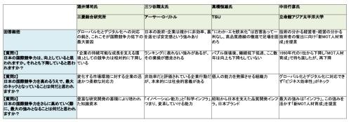 表1 テクノ大喜利「日本の国際競争力、向上それとも低下?」回答まとめ