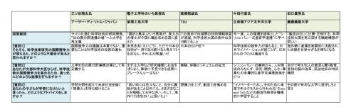 表1 テクノ大喜利「科学技術大国ニッポンよ永遠に」回答まとめ