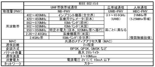 表1 IEEE 802.15.6 の概要