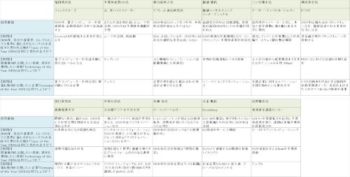 表1 テクノ大喜利「大予想、『〇〇 of the Year 2020』」回答まとめ