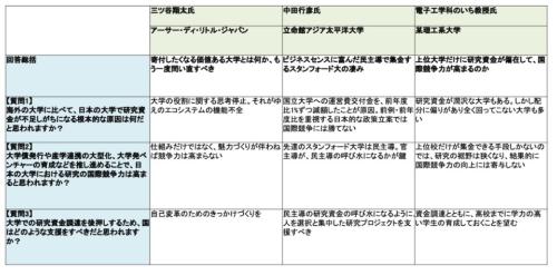 表1 テクノ大喜利「日本の大学の研究資金を潤沢にするには」回答まとめ