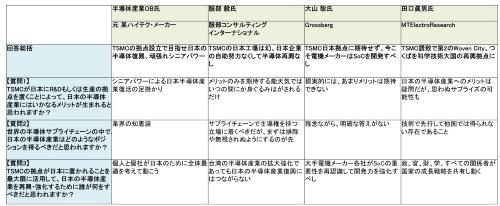 表1 テクノ大喜利「TSMC日本拠点の利用価値」回答まとめ