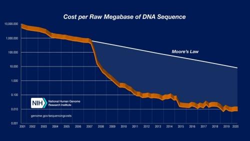 図1  DNA配列のメガベース(百万塩基)あたりのコストの推移