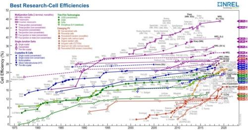 図2 太陽電池の発電効率の推移