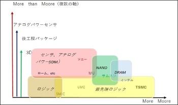 図1 半導体の2つの進化軸