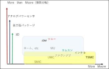 図2 IDMはファウンドリーよりも微細化以外の進化軸への対応に適している