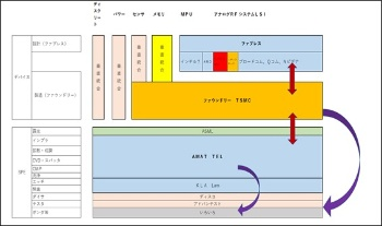 図3 製造技術開発の主導権は同様に寡占的立場にあるファウンドリーのTSMCと製造装置のAMATもしくは東京エレクトロンのせめぎ合いに