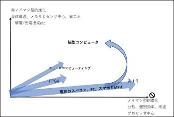 図7 コンピューターのアーキテクチャーの主流が非ノイマン型へと移行すれば、IDMに優位性が出てくる