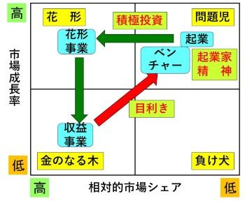図1 PPMから見た戦略的思考(「起業家精神」「積極投資」「目利き」)の位置付け