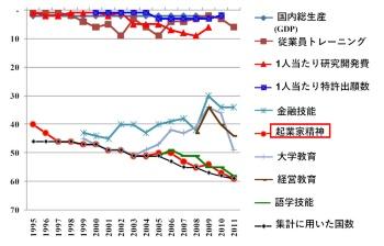 図2 世界競争力ランキング(IMD)から見る日本の強み・弱み