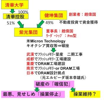 図1 紫光集団の組織と趙董事長のリーダーシップ