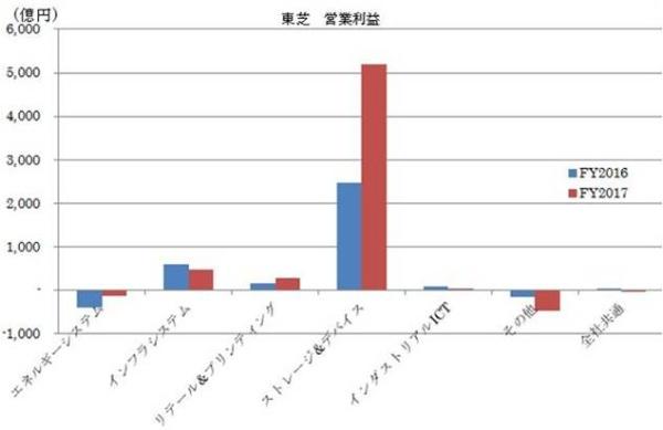 図1●東芝の部門別営業利益(メモリ事業非継続化前、会社決算資料よりGrossberg作成)