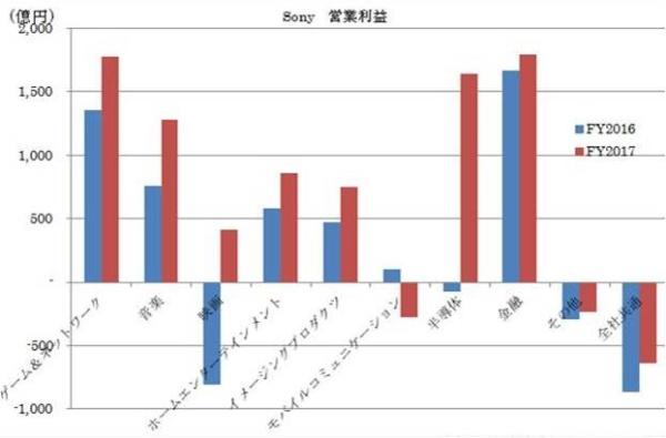 図2●ソニーの部門別営業利益(会社決算資料よりGrossberg作成)