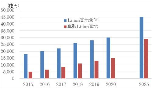 図●リチウムイオン2次電池市場の予測