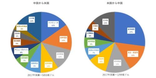 図●米国と中国の間の輸出入品の状況
