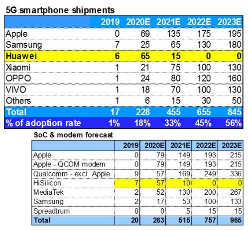 5Gスマートフォン数量見通し(単位は百万台)