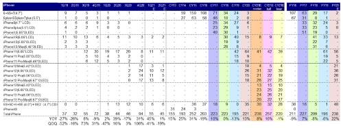 図:iPhone最終製品アセンブリー数量予想(実績はみずほ証券エクイティ調査部推計値、FYは3月期)