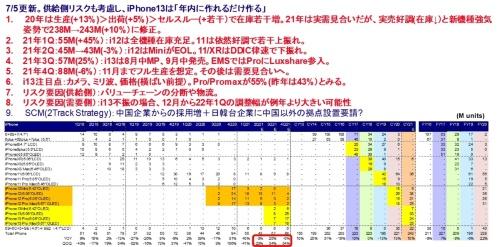 図 iPhone生産台数予想。 実績はみずほ証券エクイティ調査部推計値。FYは3月期