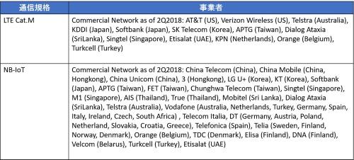 図1●LTE Cat.1及びNB-IoT通信事業者
