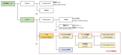 図●3D LIDAR製品の定義1