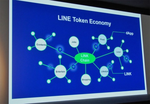「LINE Token Economy」の概要。ブロックチェーンで構築された「LINK Chain」の上で「dApp」と呼ばれるサービスを提供し、さらにサービス上で「LINK」などのコインを流通させる仕組みだ。写真は2018年9月27日のLINE社記者説明会より(筆者撮影)