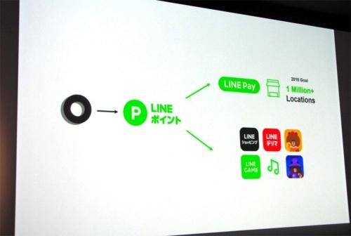 海外向けの「LINK」は「BITBOX」を通じて現金や仮想通貨に交換できる。国内向けの「LINK Point」は固定レートでLINEポイントに交換し、活用する形となる。写真は2018年9月27日のLINE社記者説明会より(筆者撮影)
