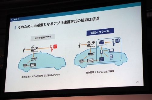 「MOV」は呼び出し部分だけをアプリ化し、実際の呼び出しには無線を使う「無線機連携方式」ではなく、スマートフォンアプリ同士が直接連携して配車する「アプリ連携方式」を全てのタクシーに採用している。写真は2018年12月4日のディー・エヌ・エー発表会より(筆者撮影)