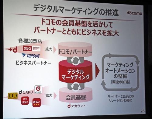 NTTドコモは既存事業による大きな顧客基盤と、そこからもたらされるデータを活用したデジタルマーケティングを次の成長エンジンと位置付けている。写真は2019年4月26日のNTTドコモ決算説明会より(筆者撮影)