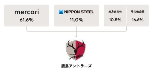 メルカリは日本製鉄らが保有する、強豪サッカーチーム「鹿島アントラーズ」の運営会社の株式を61.6%取得し、経営権を獲得するとのこと
