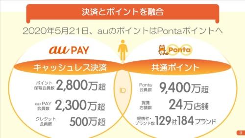 KDDIは「au WALLETポイント」を「Ponta」に移行。課題となっていた共通ポイント化を実現するとともに、9400万のPonta会員にau PAYの利用を訴求できるメリットが生まれる