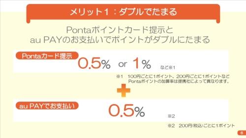 Pontaカードの提示で獲得できるポイントに加え、au PAYでの支払いによるポイントの追加によって従来の倍以上のポイントを得られる