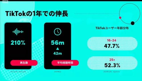 TikTokの再生数は2019年10月から2020年10月の1年間で210%伸びており、25歳以上のユーザーが過半数を占めるに至ったという。画像は2020年12月16日に実施された「TikTok For Business Year-End Event 2020」のスクリーンショット