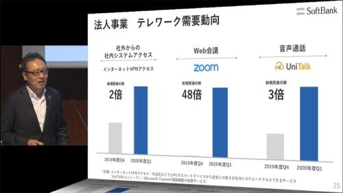 Zoomを販売するソフトバンクは、2020年度第1四半期(4〜6月期)のZoomの新規開通ID数が、前四半期の48倍に達したとしており、コロナ禍でZoomの利用が急拡大したことを示している。画像は2020年8月4日のソフトバンク決算説明会のスクリーンショット