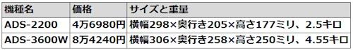 ブラザーのドキュメントスキャナー「ADS-2200」と「ADS-3600W」の比較