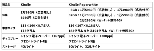 KindleとKindle Paperwhiteのスペック