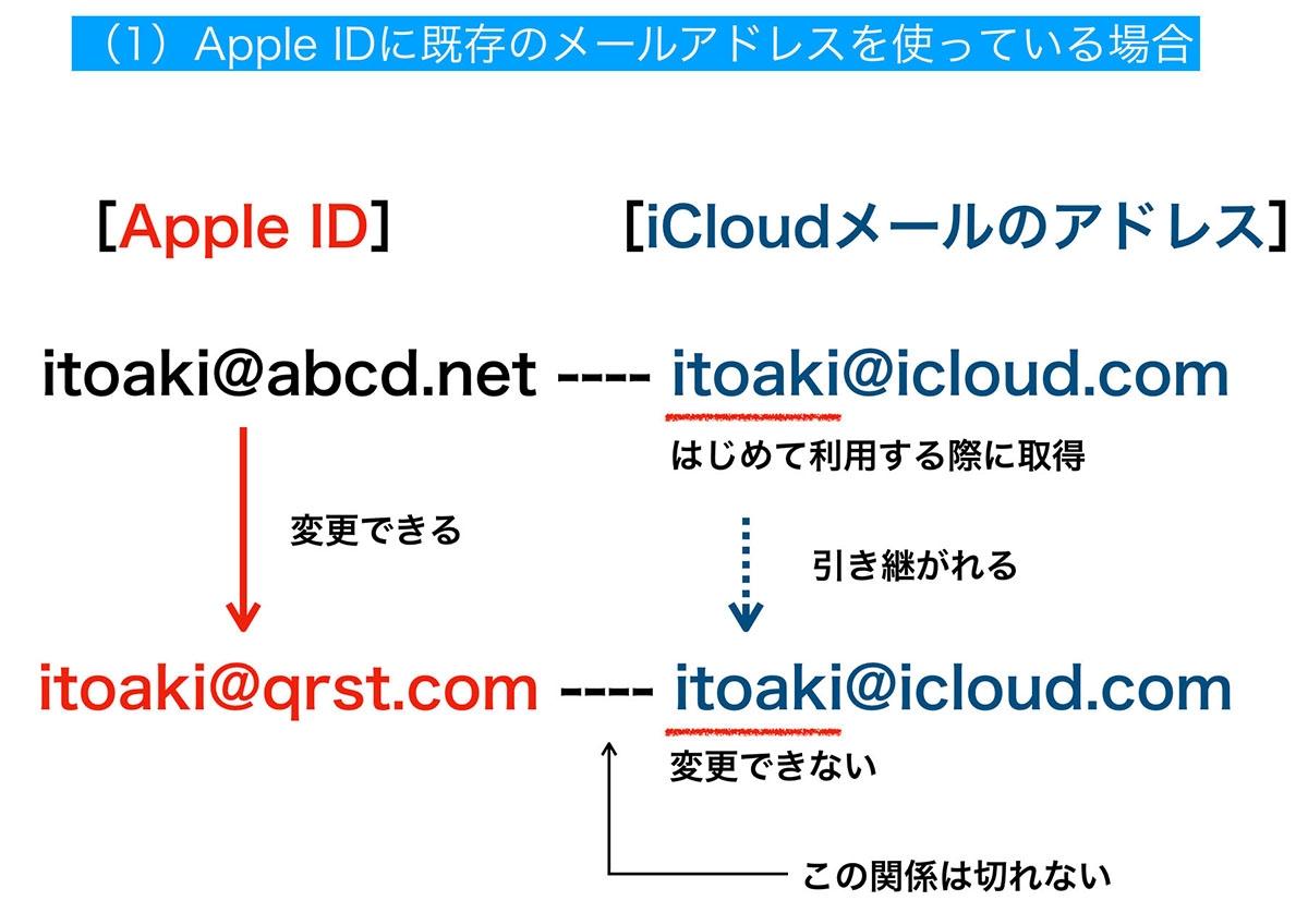 すでに持っているメールアドレスをApple IDとして使用している場合は別のメールアドレスに変更できる。iCloudメールアドレスはそのまま引き継がれ、変更することはできない