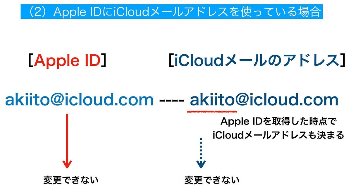 「@icloud.com」のメールアドレスをApple IDとして使っている場合はApple ID、iCloudメールアドレスともに変更できない