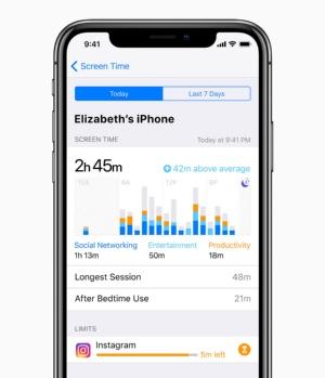 端末の使用時間を把握し可視化する「スクリーンタイム」。スマートフォン依存症対策としても期待されるiOS 12の新機能