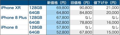 iPhone 8/8 Plus/XRの新価格と旧価格。iPhone 8/8 Plusの128GBモデルは今回初登場なので旧価格は「なし」とした。価格はすべて税別