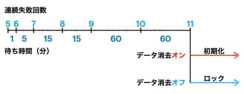 パスコードは5回までは失敗しても続けて入力できるが、それ以降は図のように待ち時間が発生する。今回筆者が試したところ、11回連続して間違えると初期化またはロックされた